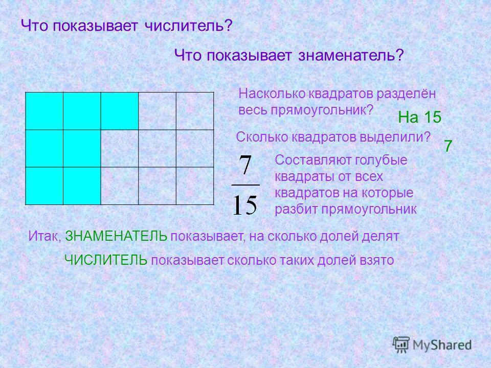 Что показывает числитель? Что показывает знаменатель? Составляют голубые квадраты от всех квадратов на которые разбит прямоугольник Насколько квадратов разделён весь прямоугольник? На 15 Сколько квадратов выделили? 7 Итак, ЗНАМЕНАТЕЛЬ показывает, на