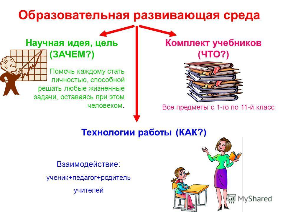 Образовательная развивающая среда Научная идея, цель (ЗАЧЕМ?) Помочь каждому стать личностью, способной решать любые жизненные задачи, оставаясь при этом человеком. Комплект учебников (ЧТО?) Технологии работы (КАК?) Все предметы с 1-го по 11-й класс