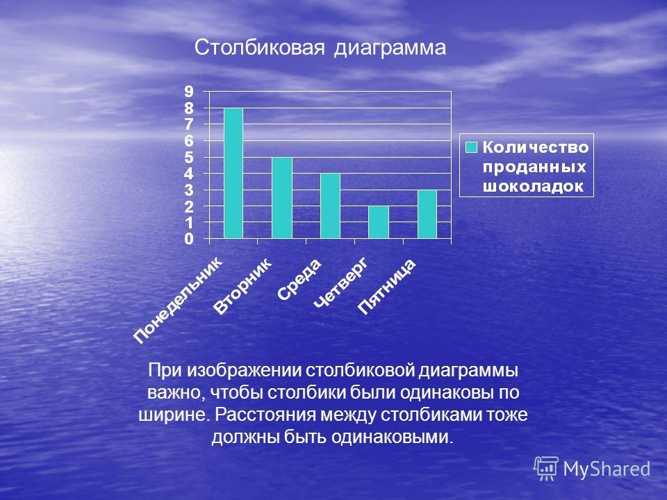 Столбиковая диаграмма При изображении столбиковой диаграммы важно, чтобы столбики были одинаковы по ширине. Расстояния между столбиками тоже должны быть одинаковыми.