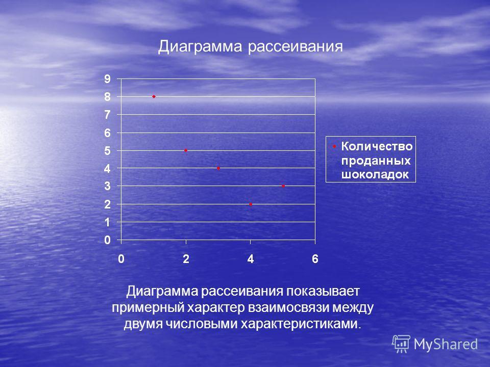 Диаграмма рассеивания Диаграмма рассеивания показывает примерный характер взаимосвязи между двумя числовыми характеристиками.