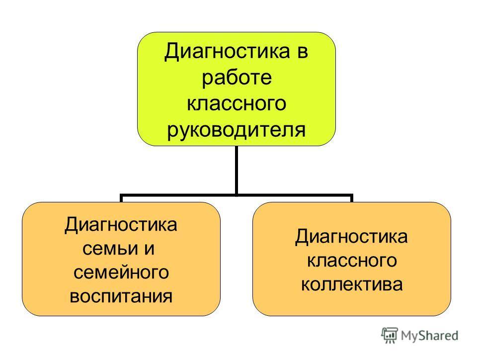 Диагностика в работе классного руководителя Диагностика семьи и семейного воспитания Диагностика классного коллектива