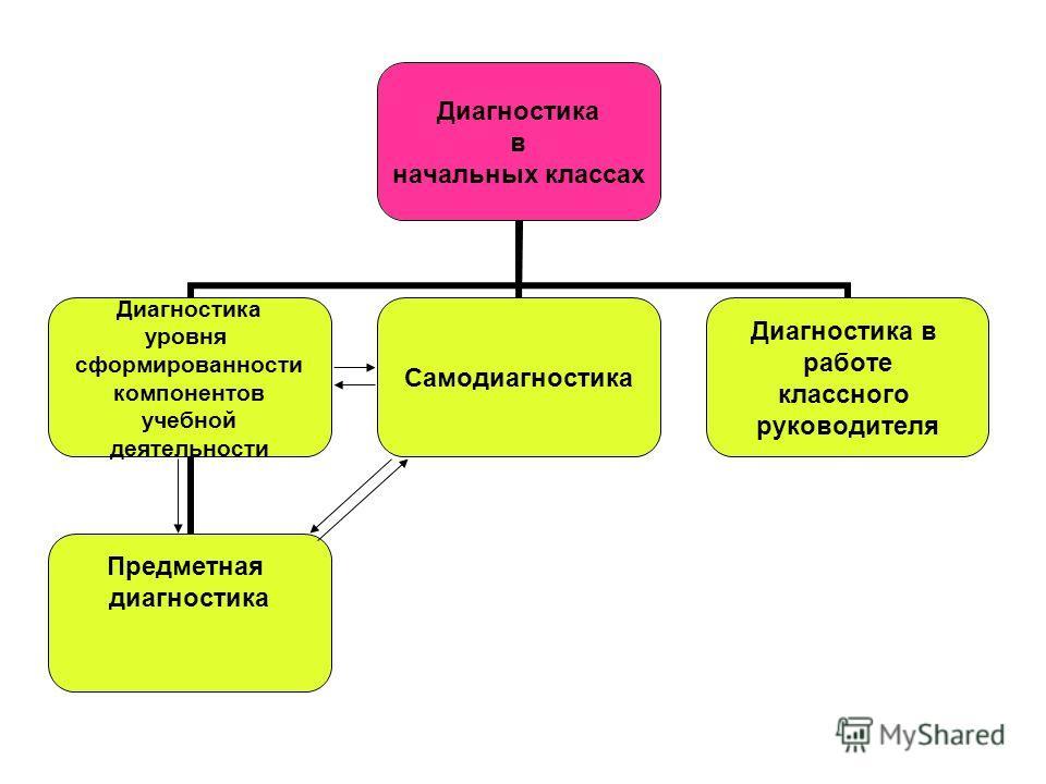 Диагностика в начальных классах Диагностика уровня сформированности компонентов учебной деятельности Предметная диагностика Самодиагностика Диагностика в работе классного руководителя