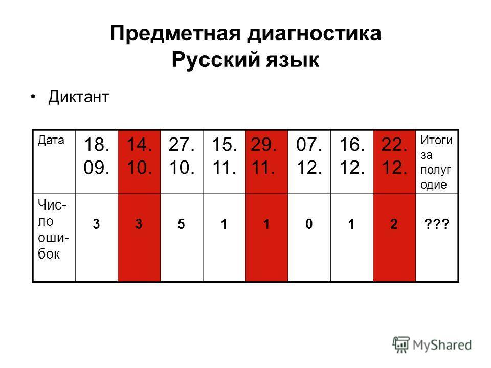 Предметная диагностика Русский язык Диктант Дата 18. 09. 14. 10. 27. 10. 15. 11. 29. 11. 07. 12. 16. 12. 22. 12. Итоги за полуг одие Чис- ло оши- бок 33511012???