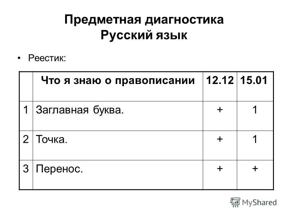Предметная диагностика Русский язык Реестик: Что я знаю о правописании12.1215.01 1Заглавная буква.+1 2Точка.+1 3Перенос.++