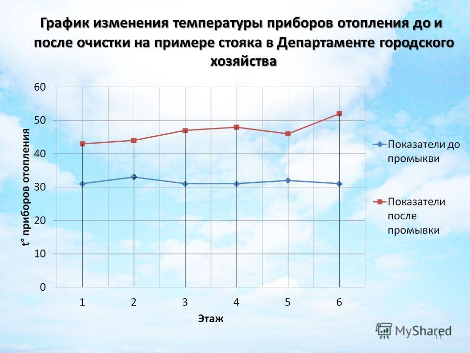 График изменения температуры приборов отопления до и после очистки на примере стояка в Департаменте городского хозяйства 11