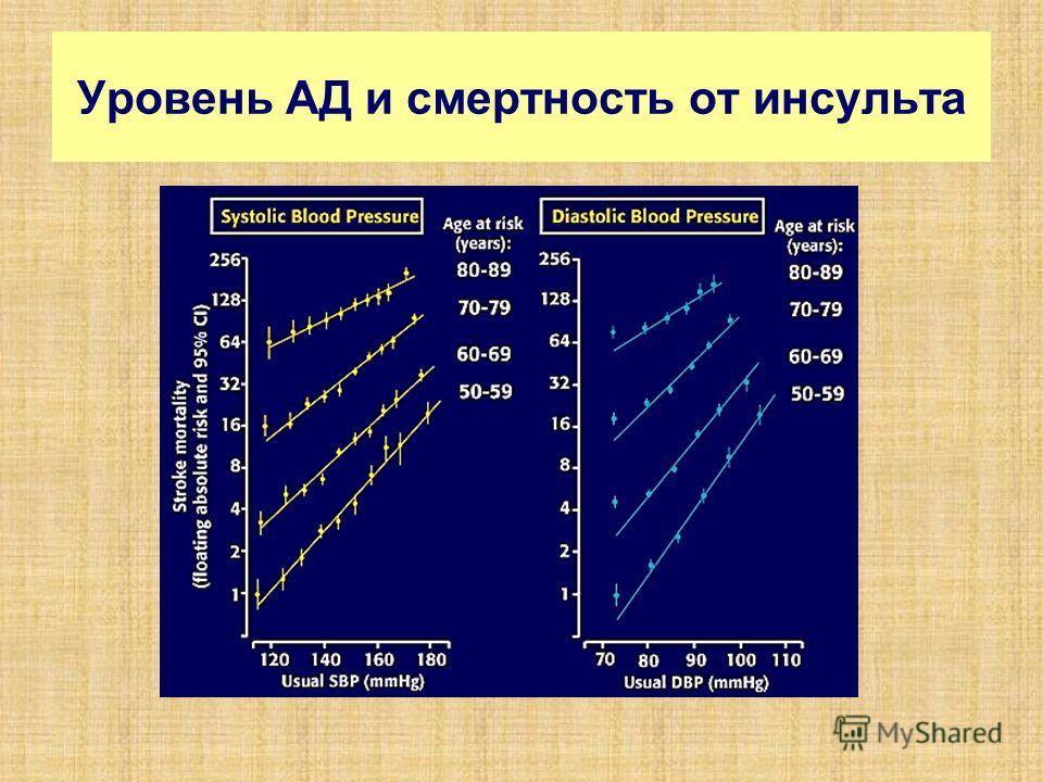 Уровень АД и смертность от инсульта