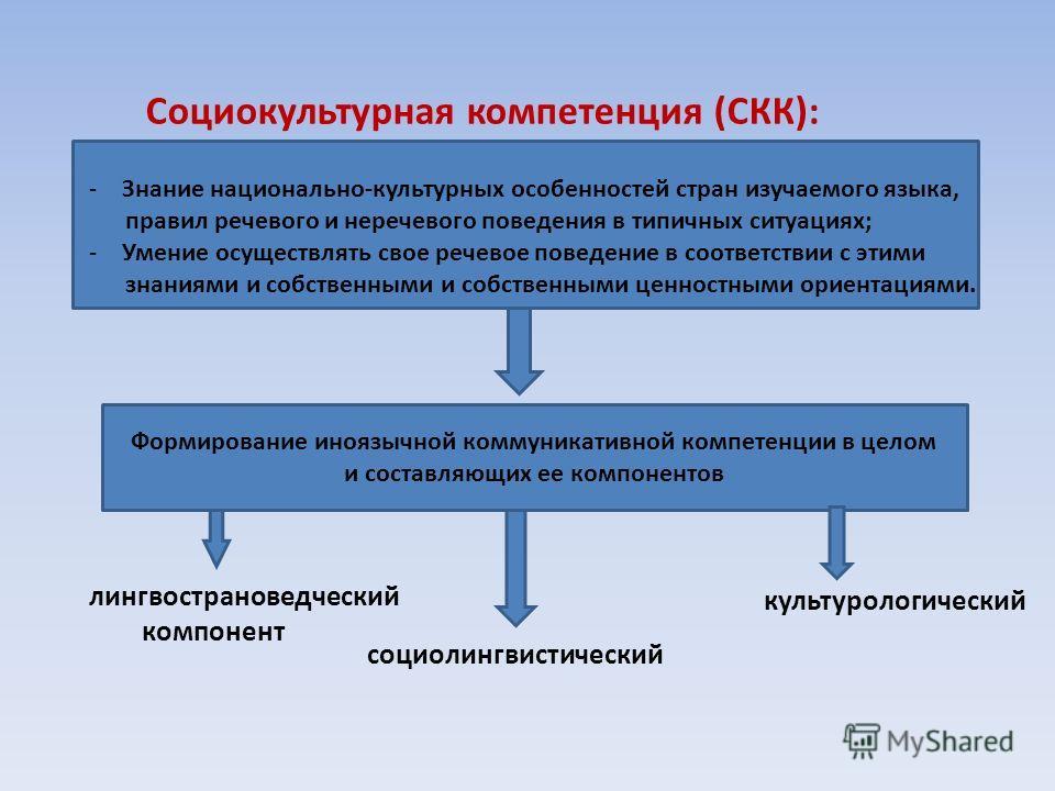 Социокультурная компетенция (СКК): -Знание национально-культурных особенностей стран изучаемого языка, правил речевого и неречевого поведения в типичных ситуациях; -Умение осуществлять свое речевое поведение в соответствии с этими знаниями и собствен