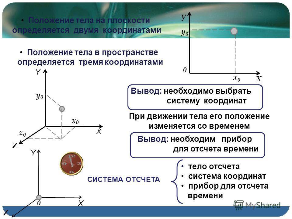 Положение тела на плоскости определяется двумя координатами Положение тела в пространстве определяется тремя координатами х0х0 у0у0 X z0z0 Y Z У Х 0 х0.х0. у0.у0. Вывод: необходимо выбрать систему координат При движении тела его положение изменяется