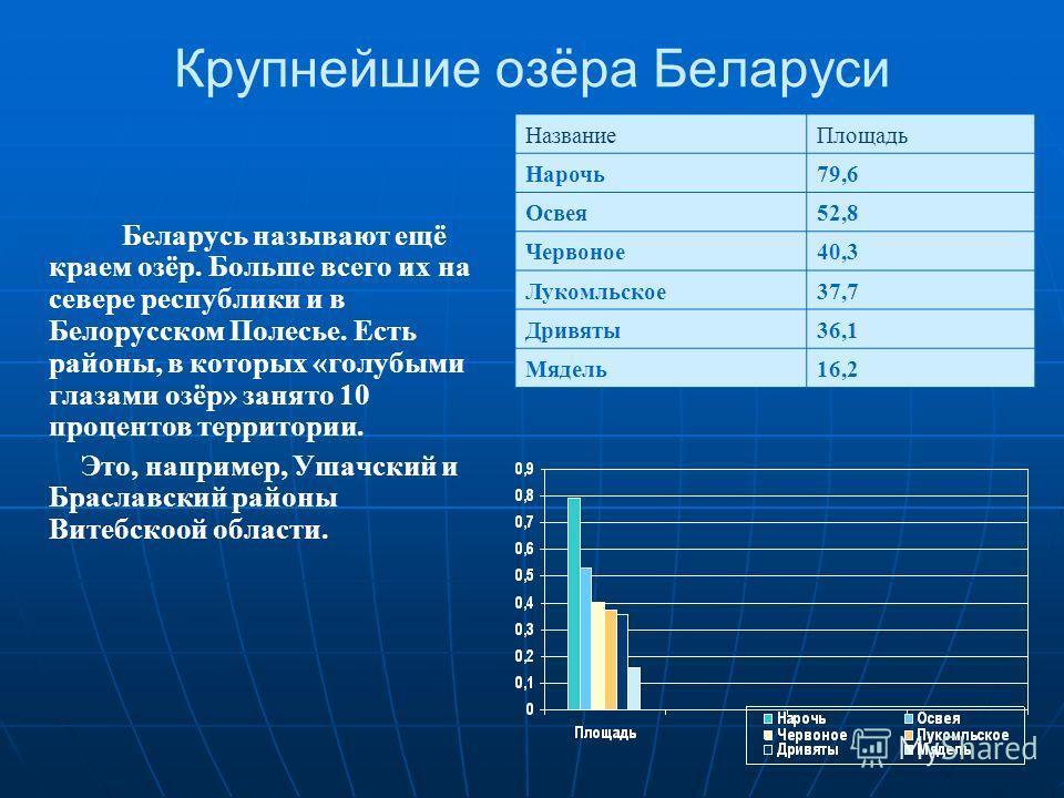 Крупнейшие озёра Беларуси Беларусь называют ещё краем озёр. Больше всего их на севере республики и в Белорусском Полесье. Есть районы, в которых «голубыми глазами озёр» занято 10 процентов территории. Это, например, Ушачский и Браславский районы Вите