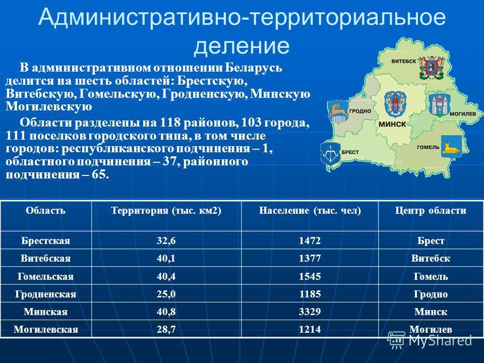 Административно-территориальное деление В административном отношении Беларусь делится на шесть областей: Брестскую, Витебскую, Гомельскую, Гродненскую, Минскую Могилевскую Области разделены на 118 районов, 103 города, 111 поселков городского типа, в