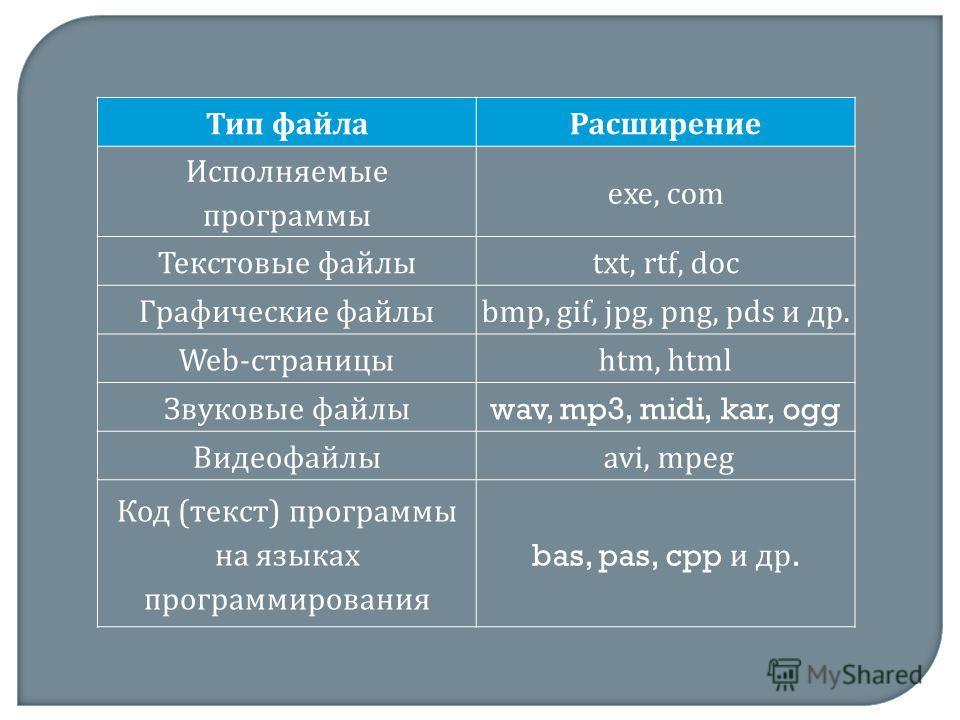 Тип файлаРасширение Исполняемые программы exe, com Текстовые файлы txt, rtf, doc Графические файлы bmp, gif, jpg, png, pds и др. Web- страницы htm, html Звуковые файлы wav, mp3, midi, kar, ogg Видеофайлы avi, mpeg Код ( текст ) программы на языках пр