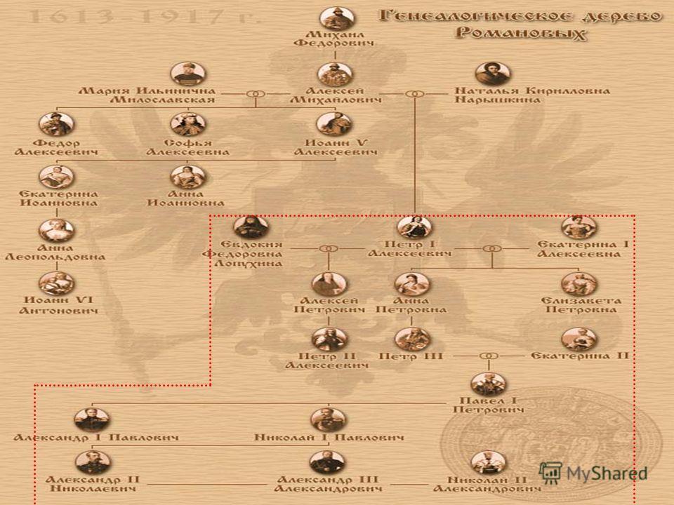 Конкурс презентаций Великие люди России