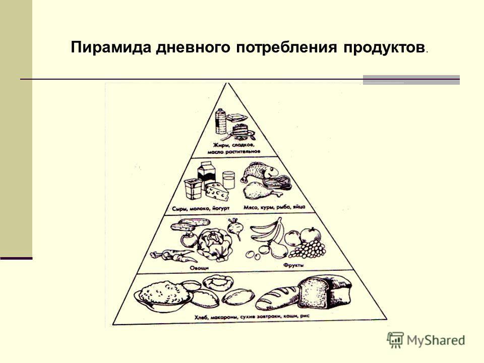 Пирамида дневного потребления продуктов.