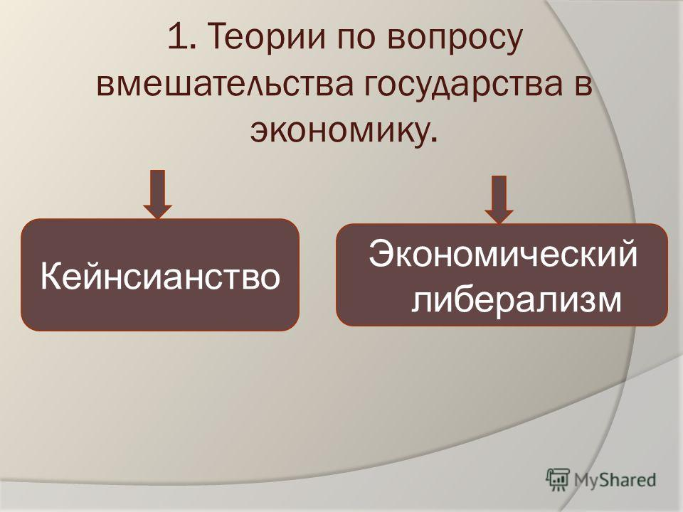 1. Теории по вопросу вмешательства государства в экономику. Экономический либерализм Кейнсианство