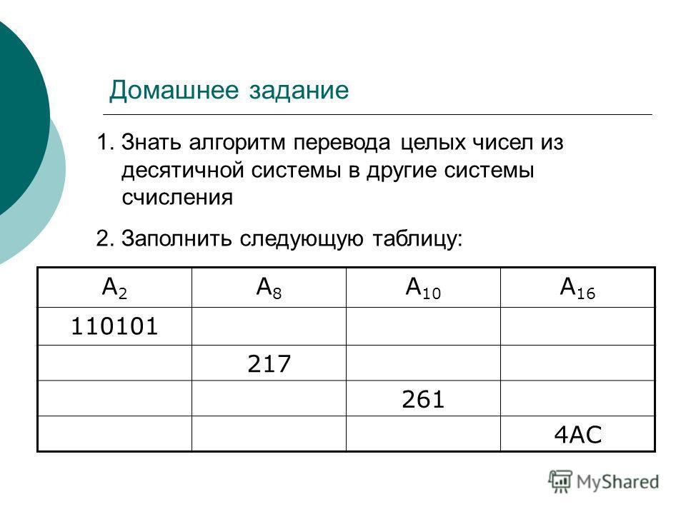 Домашнее задание А2А2 А8А8 А 10 А 16 110101 217 261 4АС 1. Знать алгоритм перевода целых чисел из десятичной системы в другие системы счисления 2. Заполнить следующую таблицу: