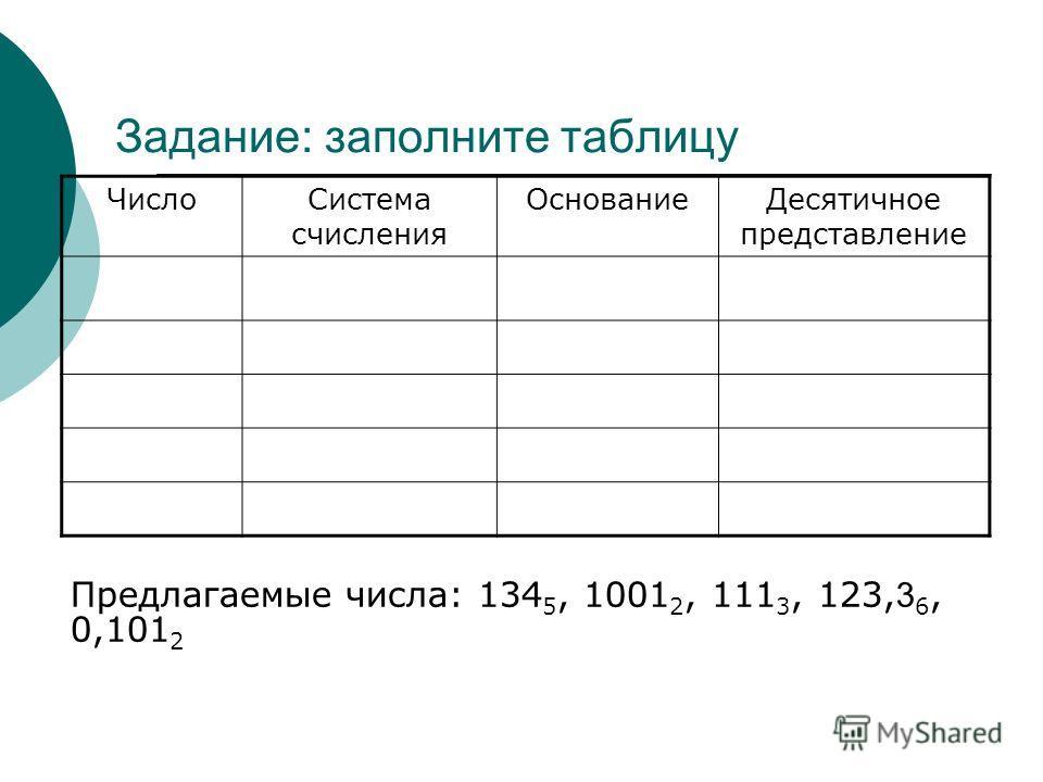 Задание: заполните таблицу Предлагаемые числа: 134 5, 1001 2, 111 3, 123, 3 6, 0,101 2 ЧислоСистема счисления ОснованиеДесятичное представление
