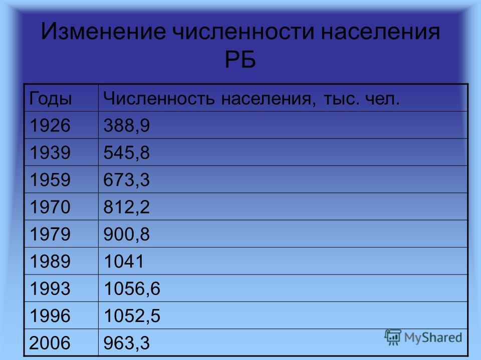 Изменение численности населения РБ ГодыЧисленность населения, тыс. чел. 1926388,9 1939545,8 1959673,3 1970812,2 1979900,8 19891041 19931056,6 19961052,5 2006963,3