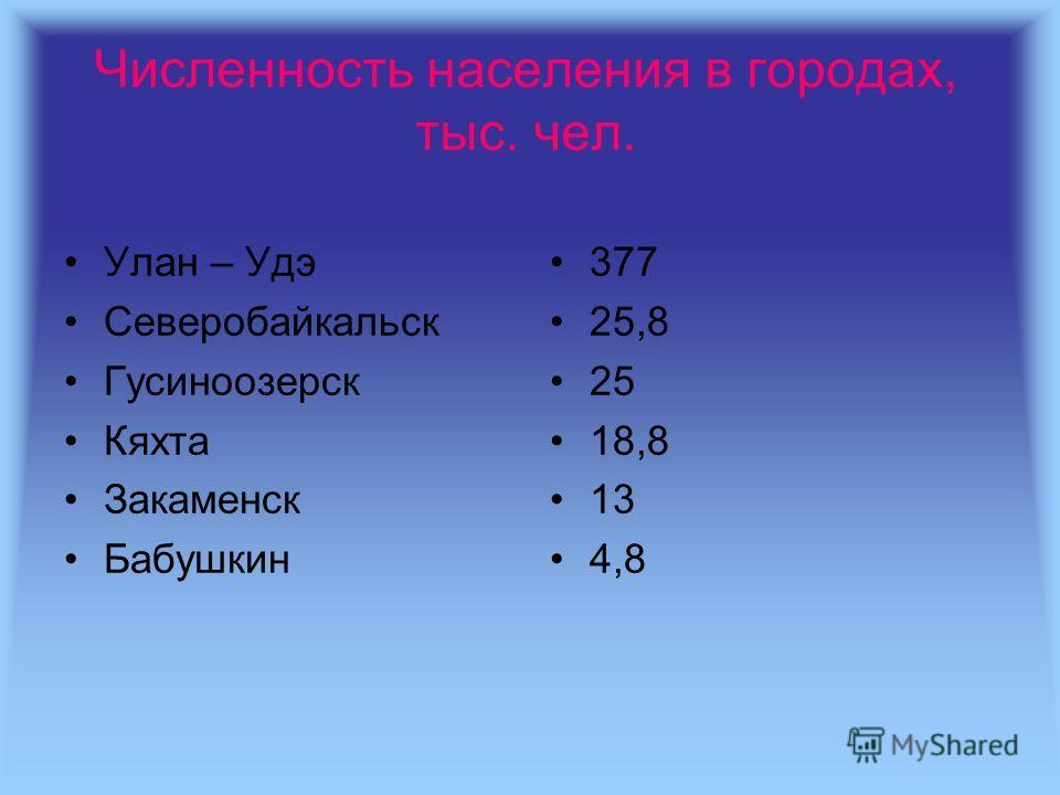 Численность населения в городах, тыс. чел. Улан – Удэ Северобайкальск Гусиноозерск Кяхта Закаменск Бабушкин 377 25,8 25 18,8 13 4,8
