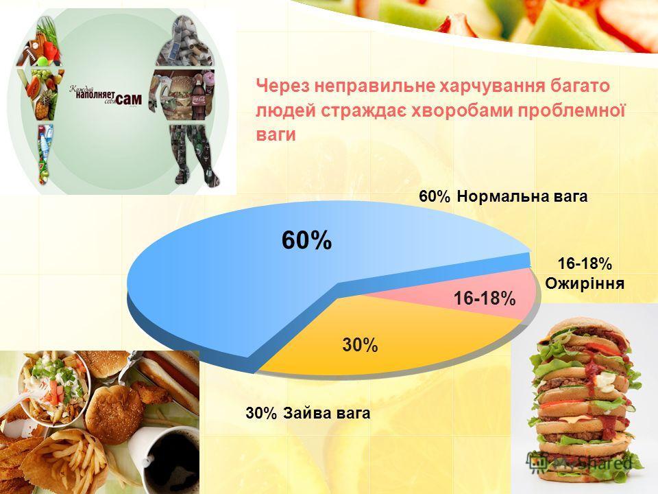 Через неправильне харчування багато людей страждає хворобами проблемної ваги 30% Зайва вага 16-18% Ожиріння 60% Нормальна вага 16-18% 60% 30%