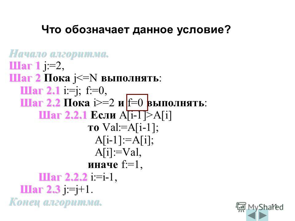 11 Начало алгоритма. Шаг 1 Шаг 1 j:=2, Шаг 2 Шаг 2 Пока j=2 и f=0 выполнять: Шаг 2.2.1 Шаг 2.2.1 Если A[i-1]>A[i] то Val:=A[i-1]; A[i-1]:=A[i]; A[i]:=Val, иначе f:=1, Шаг 2.2.2 Шаг 2.2.2 i:=i-1, Шаг 2.3 Шаг 2.3 j:=j+1. Конец алгоритма. Что обозначает