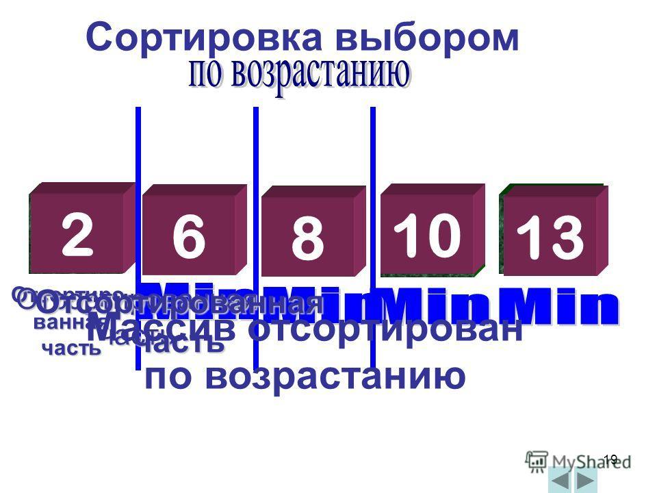 19 13 6 2 10 8 Сортировка выбором 2 6 8 13 10 13 Отсортиро- ванная часть Отсортированная часть Массив отсортирован по возрастанию