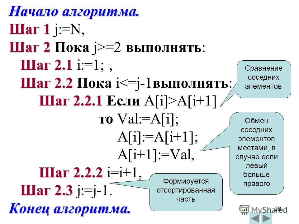 28 Начало алгоритма. Шаг 1 Шаг 1 j:=N, Шаг 2 Шаг 2 Пока j>=2 выполнять: Шаг 2.1 Шаг 2.1 i:=1;, Шаг 2.2 Шаг 2.2 Пока iA[i+1] то Val:=A[i]; A[i]:=A[i+1]; A[i+1]:=Val, Шаг 2.2.2 Шаг 2.2.2 i=i+1, Шаг 2.3 Шаг 2.3 j:=j-1. Конец алгоритма. Сравнение соседни