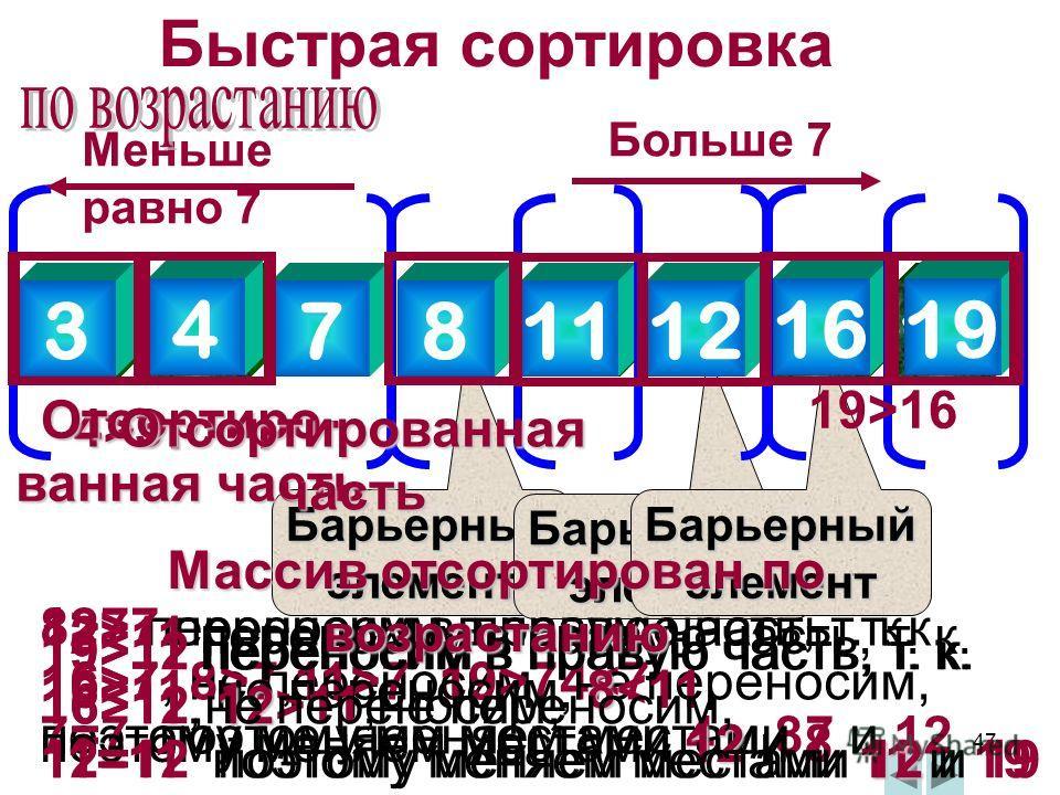 47 Быстрая сортировка 812371911416 Барьерный элемент 4378123 4 Барьерный элемент 8121119 Барьерный элемент 1219 1619 8>7 переносим в правую часть, т. к. 16>7 не переносим, 47 переносим в правую часть, т. к. 16>7, 8>7,11>7, 19>7 не переносим, 7=7 поэт