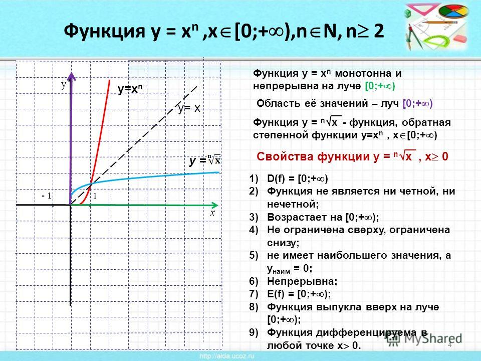 Функция у = х n,х [0;+ ),n N, n 2 02.04.20144 x y 1 - 1 у=х n у= х у = Функция у = х n монотонна и непрерывна на луче [0;+ ) Область её значений – луч [0;+ ) Функция у = n x - функция, обратная степенной функции у=х n, х [0;+ ) Свойства функции у = n