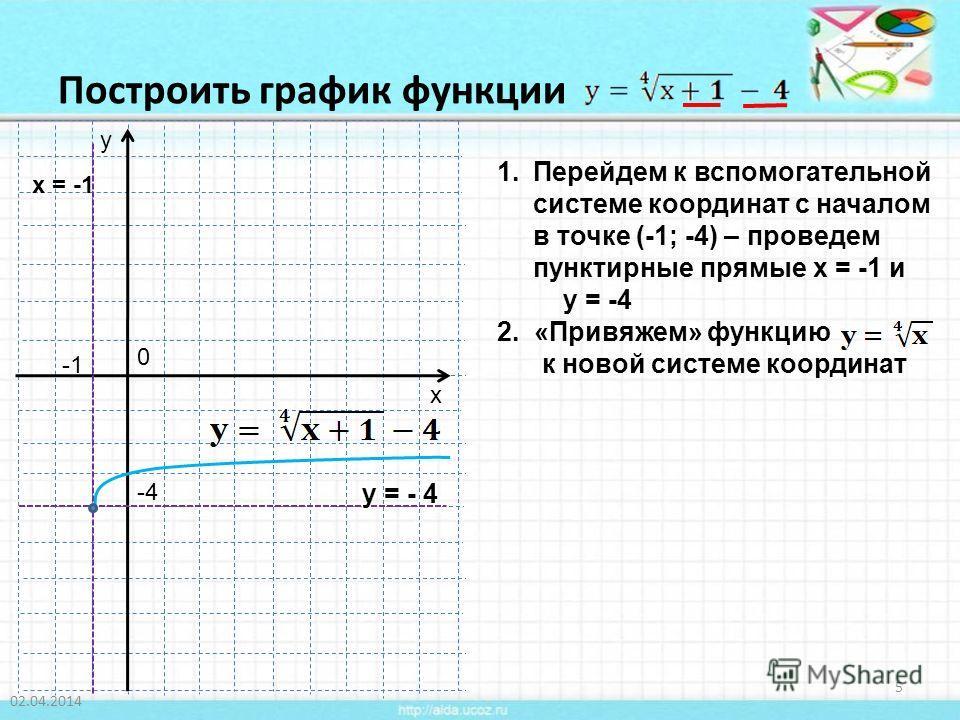 Построить график функции 02.04.2014 5 1.Перейдем к вспомогательной системе координат с началом в точке (-1; -4) – проведем пунктирные прямые х = -1 и у = -4 2. «Привяжем» функцию к новой системе координат у х 0 -4 у = - 4 х = -1