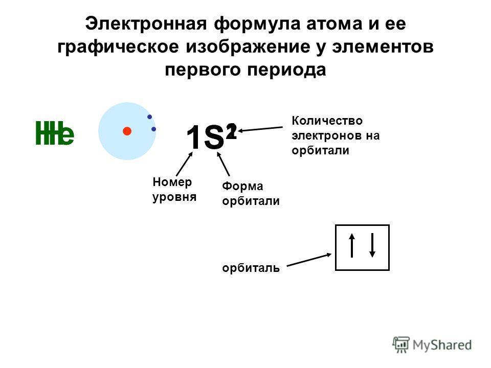 Электронная формула атома и ее графическое изображение у элементов первого периода Н 1S 1 Номер уровня Форма орбитали Количество электронов на орбитали Не 1S21S2 орбиталь