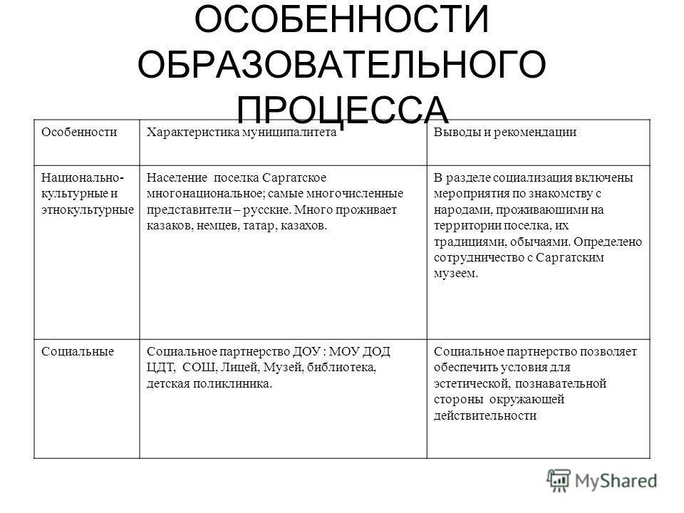 ОСОБЕННОСТИ ОБРАЗОВАТЕЛЬНОГО ПРОЦЕССА ОсобенностиХарактеристика муниципалитетаВыводы и рекомендации Национально- культурные и этнокультурные Население поселка Саргатское многонациональное; самые многочисленные представители – русские. Много проживает