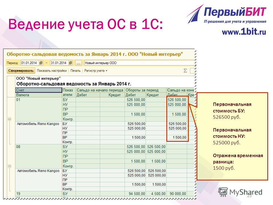 23 Первоначальная стоимость БУ: 526500 руб. Первоначальная стоимость НУ: 525000 руб. Отражена временная разница: 1500 руб.