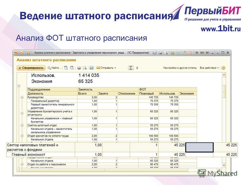 Ведение штатного расписания Анализ ФОТ штатного расписания