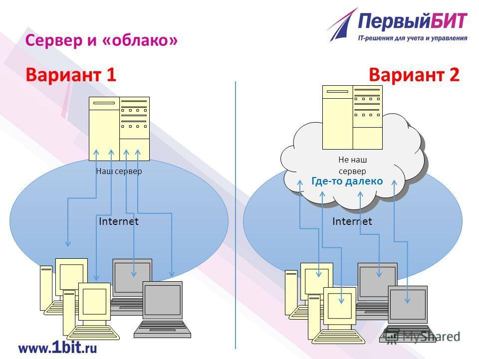 Internet Сервер и «облако» Вариант 1 Где-то далеко Наш сервер Не наш сервер Вариант 2