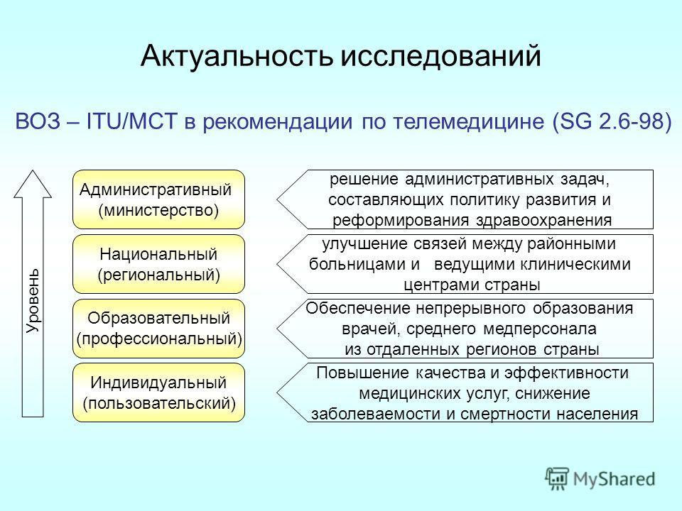 Актуальность исследований ВОЗ – ITU/MCT в рекомендации по телемедицине (SG 2.6-98) решение административных задач, составляющих политику развития и реформирования здравоохранения Административный (министерство) улучшение связей между районными больни