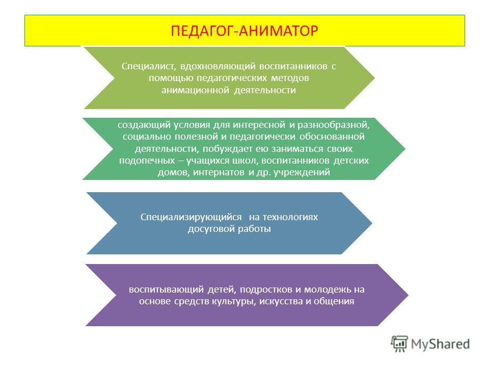 ПЕДАГОГ-АНИМАТОР Специалист, вдохновляющий воспитанников с помощью педагогических методов анимационной деятельности создающий условия для интересной и разнообразной, социально полезной и педагогически обоснованной деятельности, побуждает ею заниматьс