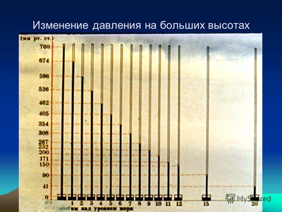Изменение давления на больших высотах