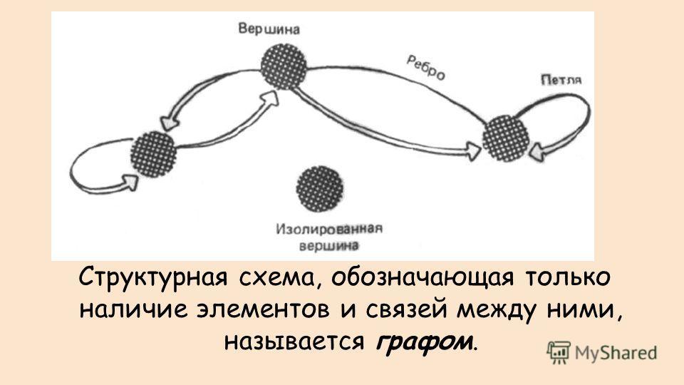 Структурная схема, обозначающая только наличие элементов и связей между ними, называется графом.