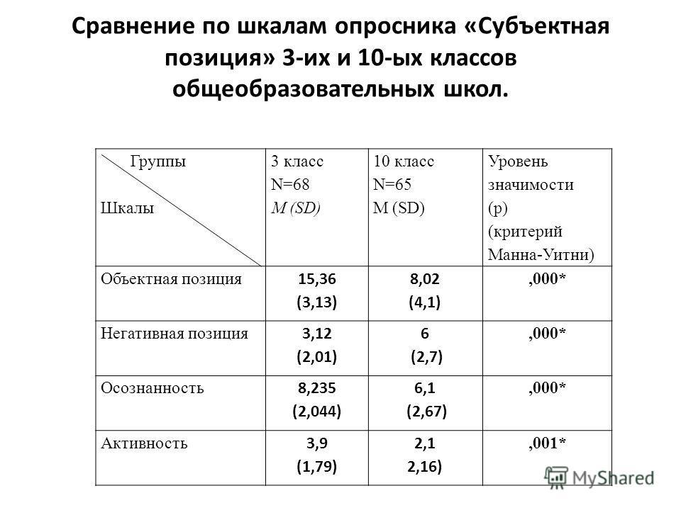 Сравнение по шкалам опросника «Субъектная позиция» 3-их и 10-ых классов общеобразовательных школ. Группы Шкалы 3 класс N=68 M (SD) 10 класс N=65 M (SD) Уровень значимости (p) (критерий Манна-Уитни) Объектная позиция 15,36 (3,13) 8,02 (4,1),000* Негат