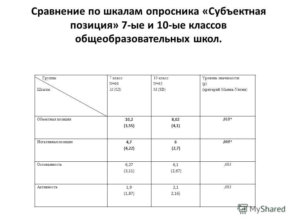 Сравнение по шкалам опросника «Субъектная позиция» 7-ые и 10-ые классов общеобразовательных школ. Группы Шкалы 7 класс N=66 M (SD) 10 класс N=65 M (SD) Уровень значимости (p) (критерий Манна-Уитни) Объектная позиция 10,2 (3,55) 8,02 (4,1),015* Негати
