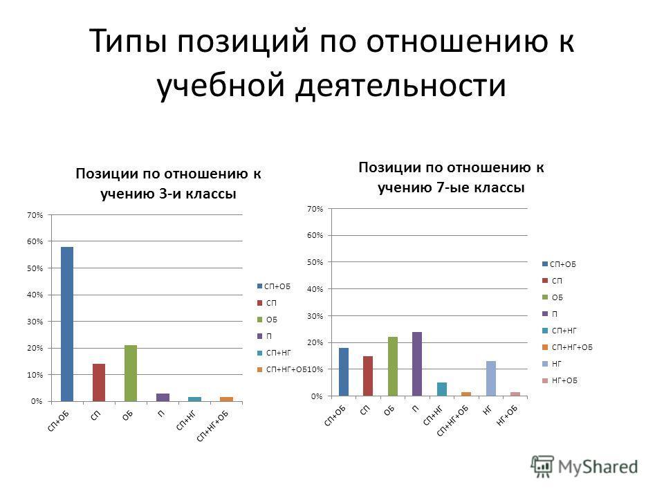 Типы позиций по отношению к учебной деятельности