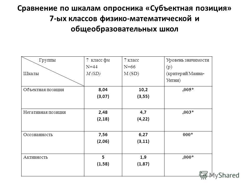 Сравнение по шкалам опросника «Субъектная позиция» 7-ых классов физико-математической и общеобразовательных школ Группы Шкалы 7 класс фм N=44 M (SD) 7 класс N=66 M (SD) Уровень значимости (p) (критерий Манна- Уитни) Объектная позиция 8,04 (3,07) 10,2