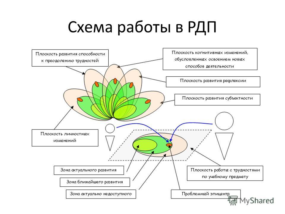 Схема работы в РДП
