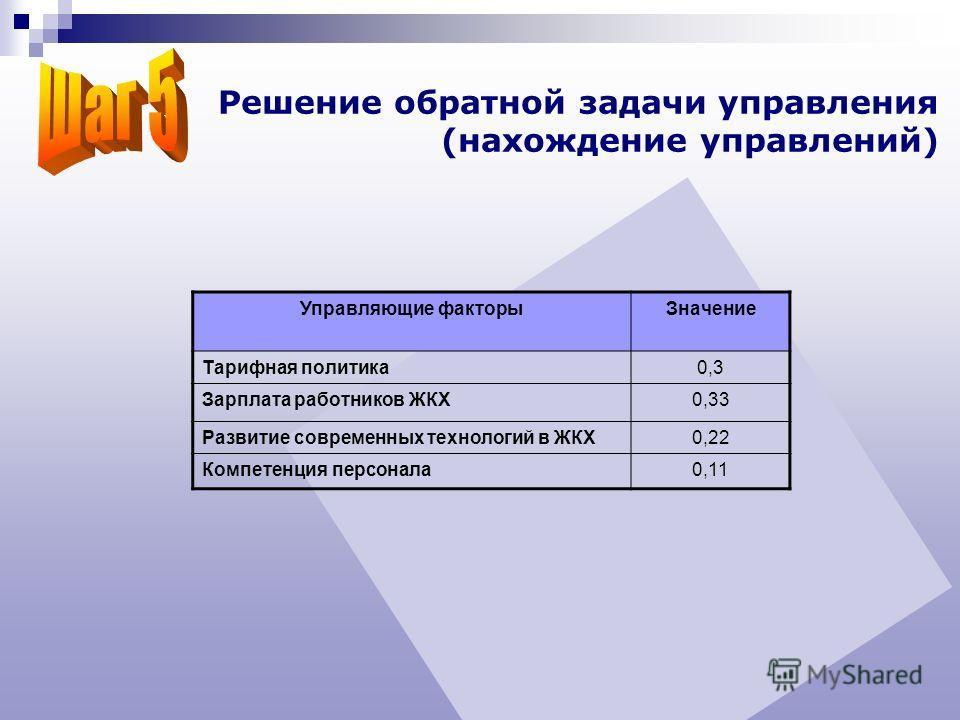 Управляющие факторыЗначение Тарифная политика0,3 Зарплата работников ЖКХ0,33 Развитие современных технологий в ЖКХ0,22 Компетенция персонала0,11 Решение обратной задачи управления (нахождение управлений)