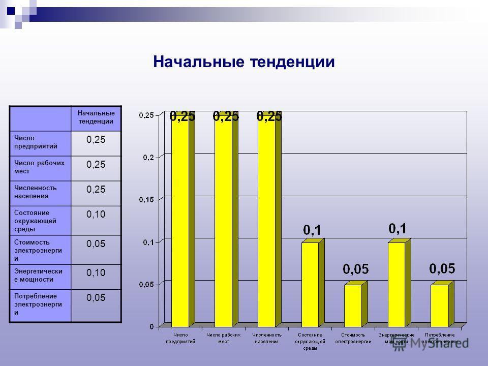 Начальные тенденции Число предприятий 0,25 Число рабочих мест 0,25 Численность населения 0,25 Состояние окружающей среды 0,10 Стоимость электроэнерги и 0,05 Энергетически е мощности 0,10 Потребление электроэнерги и 0,05