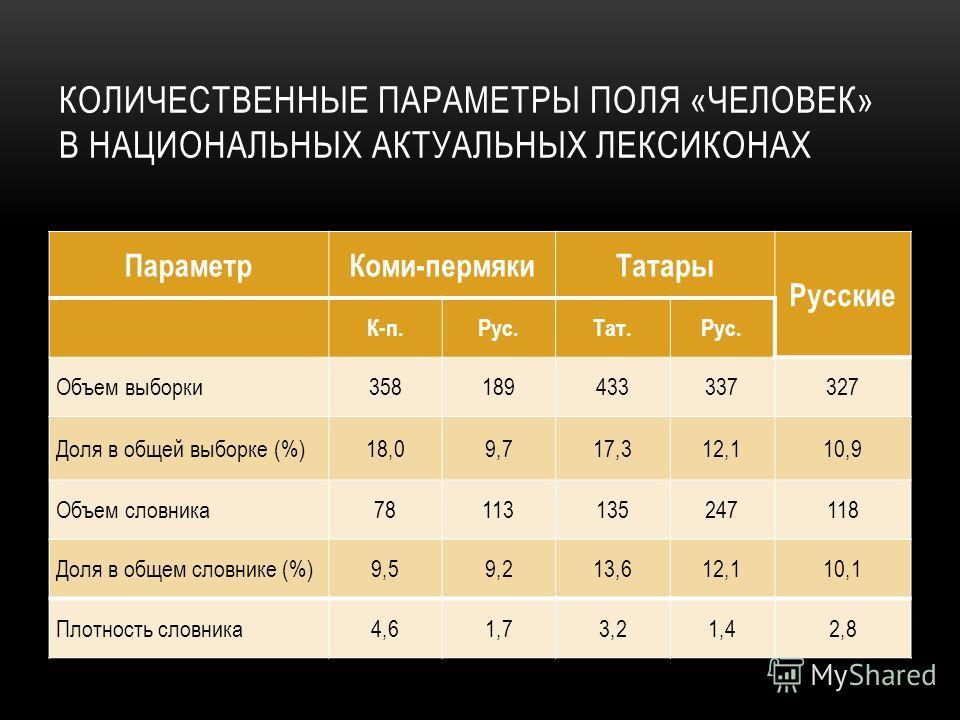 КОЛИЧЕСТВЕННЫЕ ПАРАМЕТРЫ ПОЛЯ «ЧЕЛОВЕК» В НАЦИОНАЛЬНЫХ АКТУАЛЬНЫХ ЛЕКСИКОНАХ ПараметрКоми-пермякиТатары Русские К-п.Рус.Тат.Рус. Объем выборки358189433337327 Доля в общей выборке (%)18,09,717,312,110,9 Объем словника78113135247118 Доля в общем словни