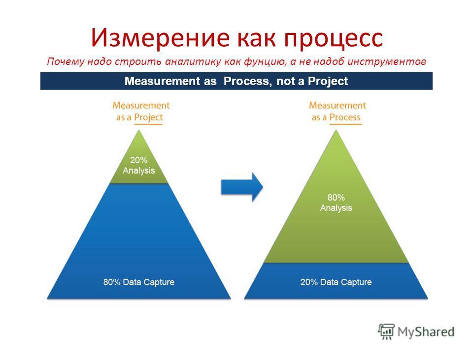 Измерение как процесс Почему надо строить аналитику как фунцию, а не надоб инструментов Measurement as Process, not a Project
