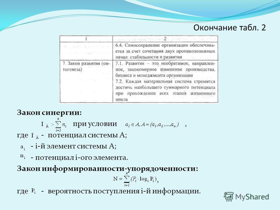 Окончание табл. 2 Закон синергии: при условии, где - потенциал системы А; - i-й элемент системы А; - потенциал i-ого элемента. Закон информированности-упорядоченности:, где - вероятность поступления i-й информации.