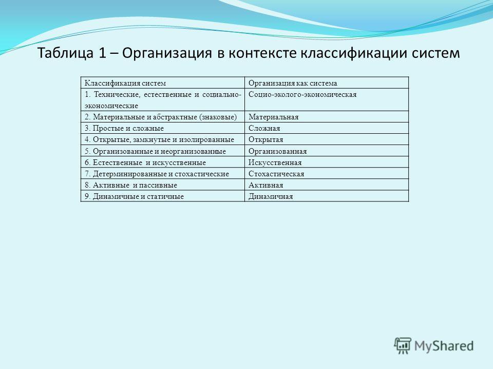 Таблица 1 – Организация в контексте классификации систем Классификация системОрганизация как система 1. Технические, естественные и социально- экономические Социо-эколого-экономическая 2. Материальные и абстрактные (знаковые)Материальная 3. Простые и