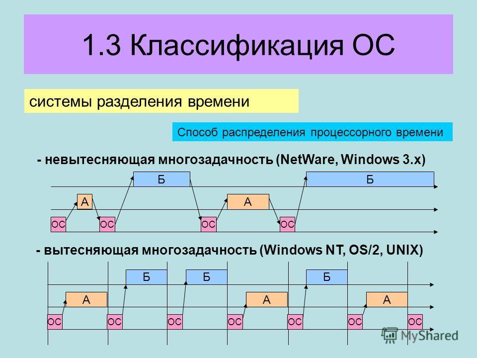 1.3 Классификация ОС системы разделения времени Способ распределения процессорного времени - невытесняющая многозадачность (NetWare, Windows 3.x) - вытесняющая многозадачность (Windows NT, OS/2, UNIX) ОС А Б А Б ААА БББ